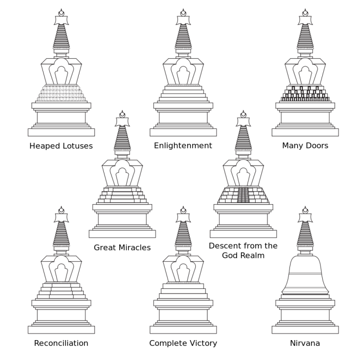 The Eight Types of Stupa - Image, Wikipedia.org